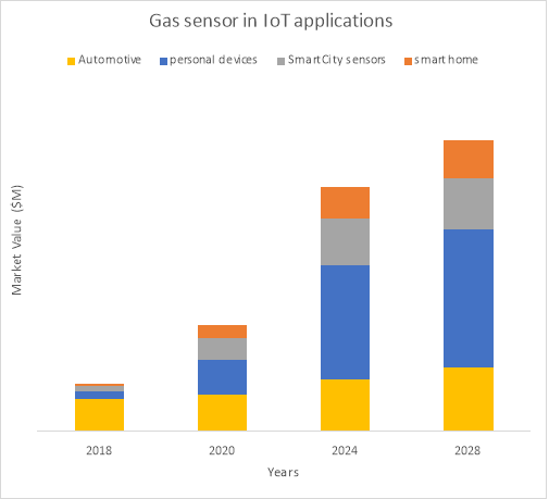 Gas sensors for Internet of Things