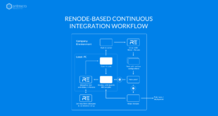Improving test-driven software development methodology