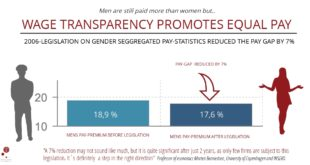 Wage transparency works: reduces gender pay gap by 7%