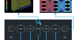 Analysis and design: Clarity 3D Solver delivers up to 10X faster performance for electromagnetic simulation