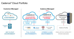 New platform for hybrid cloud environments