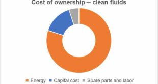 Pump systems and total cost of ownership