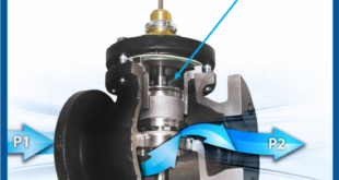 The art and science of control valve selection