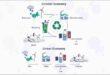 Sustainability quantified