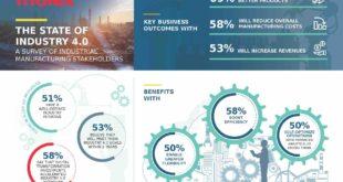 Steady progress in the development of Industry 4.0 initiatives –– survey